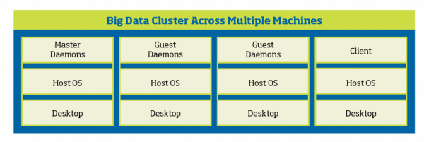 Different Ways of Setting up a Big Data Cluster