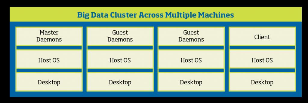 Big Data cluster across multiple machines