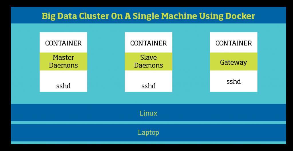 Big Data cluster on a single machine using virtualization using docker