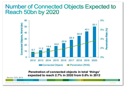 """A Close Sibling of Big Data and Analytics """"Internet of Things"""""""
