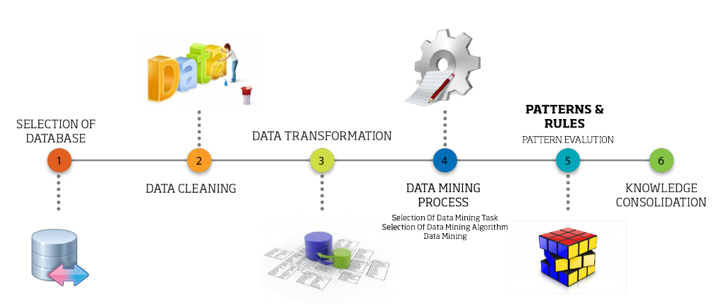 Data Mining, an integral part of Knowledge Discovery Process