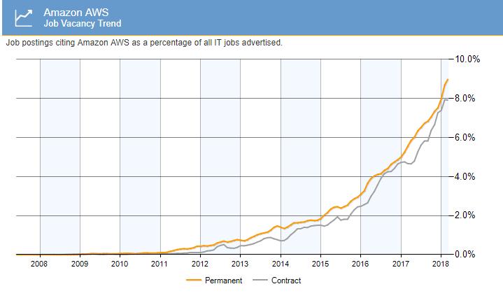 amazon-web-services-job-trend