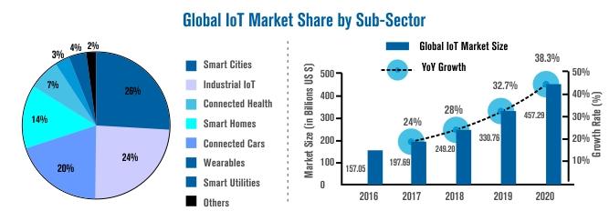global iot market share