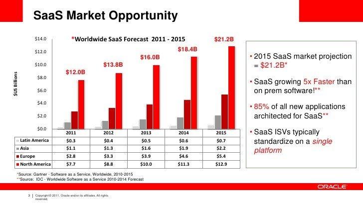 Market Outlook of Cloud Computing