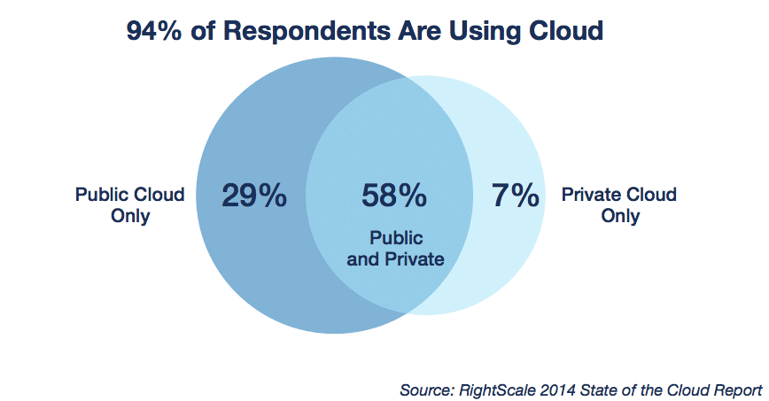 state of cloud report