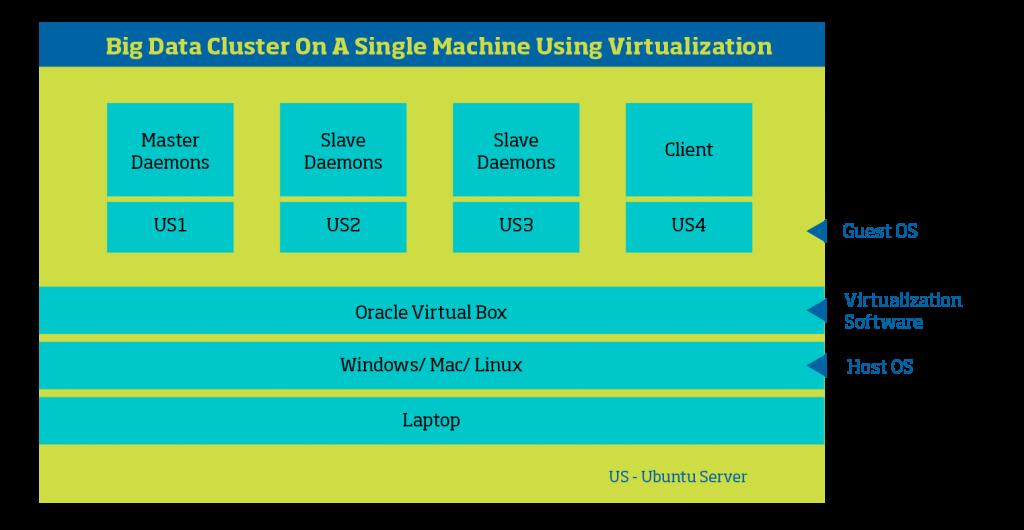 Big Data cluster on a single machine using virtualization
