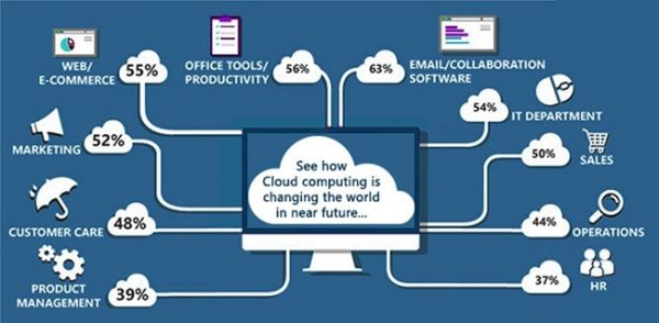 Cloud Computing is changing the world of business
