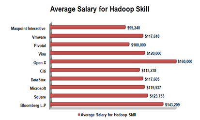 Get hired for Big Data Hadoop Developer and earn $120,000