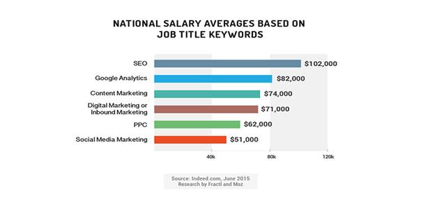 average salary in digital marketing