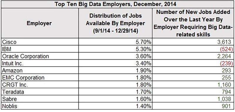 big data employers