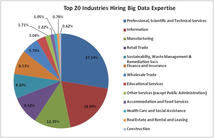 big data indutries pie chart
