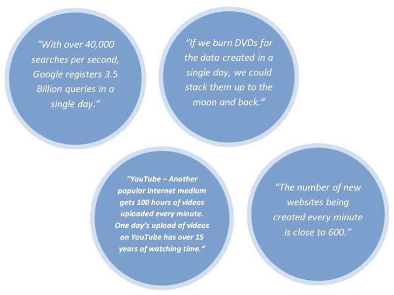 data creation stats