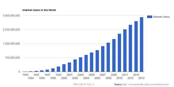 internet users graph
