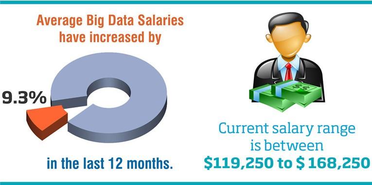 average big data salaries
