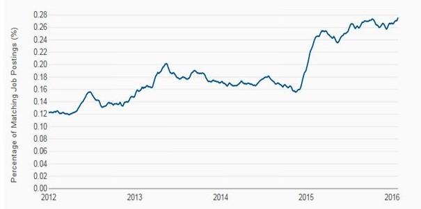 job posting graph
