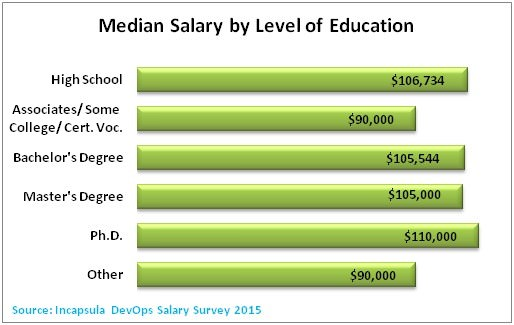 median salary according education
