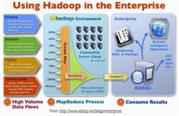 using hadoop in enterprise