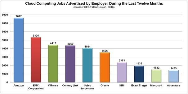 cloud computing job advertising graph