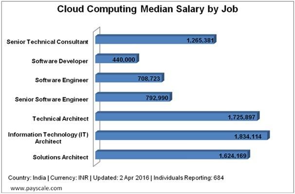 cloud computing median job salary