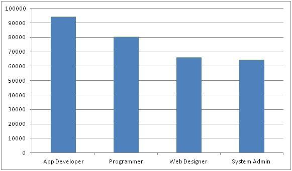 developer graph
