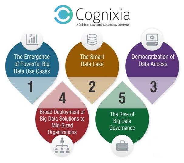 big data financial institutions