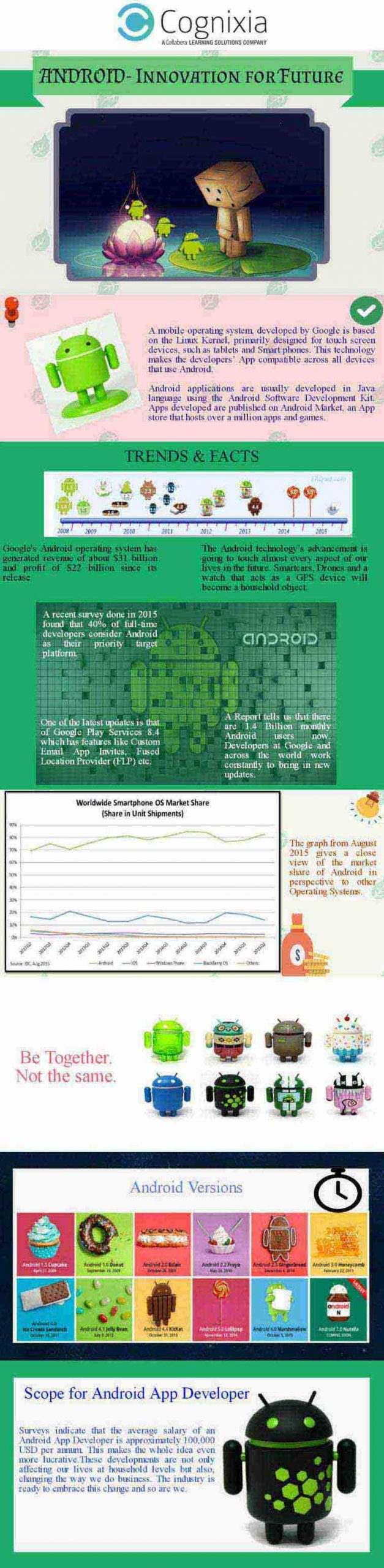 Android  – Innovation for Future