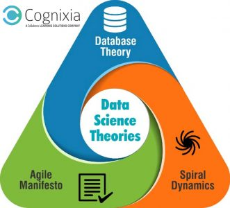 data science theories