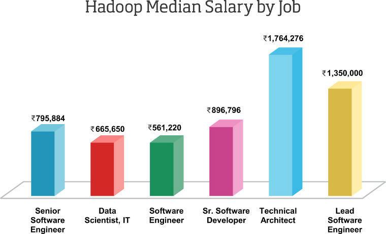 hadoop median salary