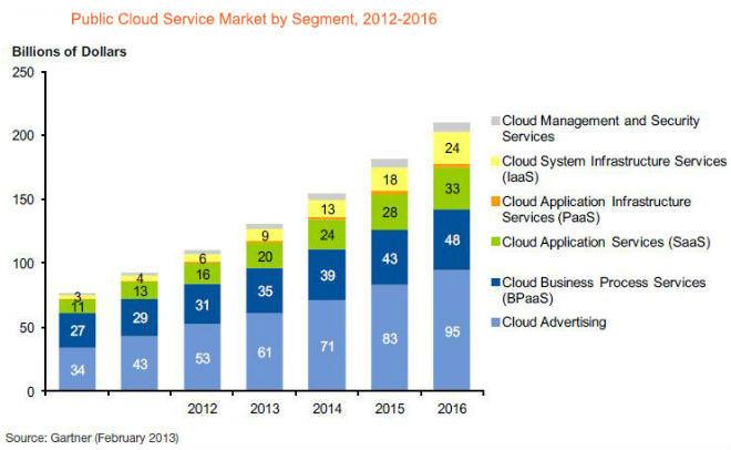 public-cloud-service
