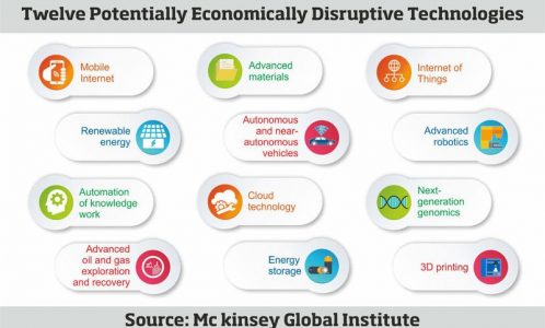 Technologies and their Influence on Life, Business and Global Economy