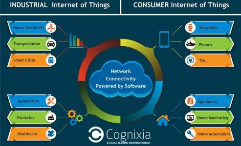 Learn about Industrial Internet of Things