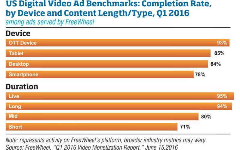 us digital video benchmarks