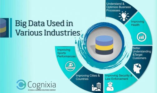 Big Data – An Important Tech for Various Industries