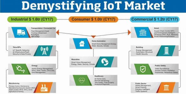 Companies Going the Internet of Things (IoT) Way – Trends