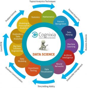 Data Science is here to stay!