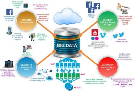 Bigger Opportunity – Become an Expert in Big Data