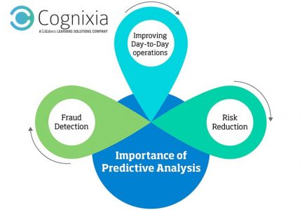 Predictive Analysis is Driving Businesses