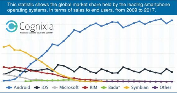 Android Market – Growing By Leaps & Bounds