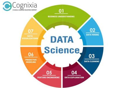 Why Is Data Science Certification Worth Its Value?