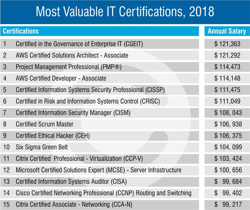 Most Valuable IT Certifications - 2018