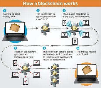Bitcoin-First Blockchain Innovation