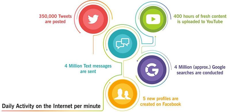internet daily activity