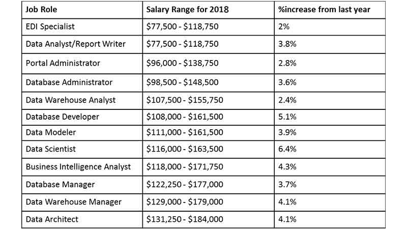 job salary