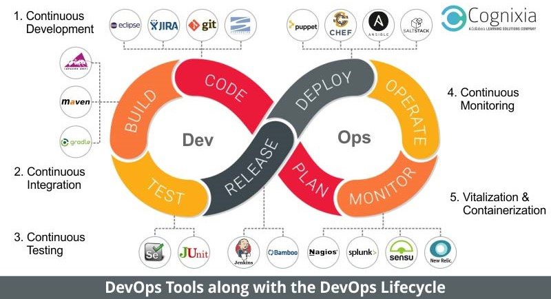Resolving Software Development Woes with DevOps - 1