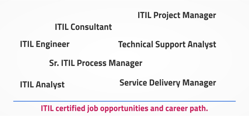 ITIL certified job opertunities and career path