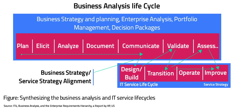 business analysts life cycle