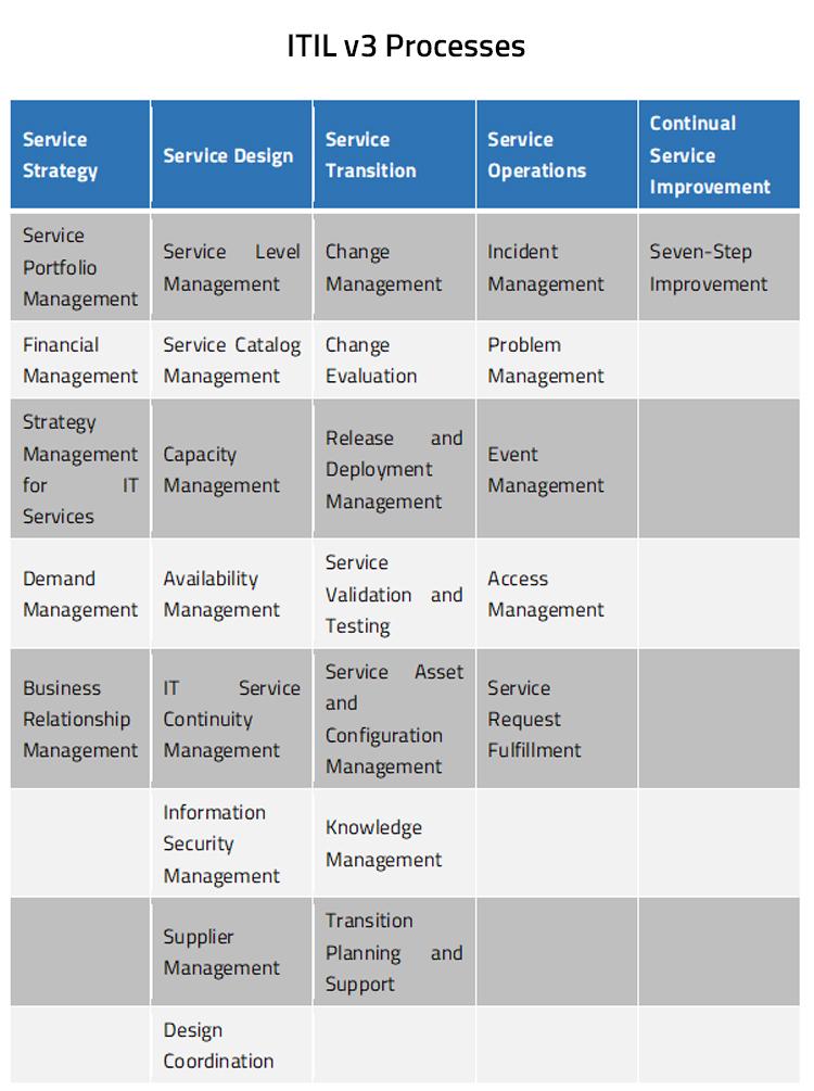 ITIL v3 Processes
