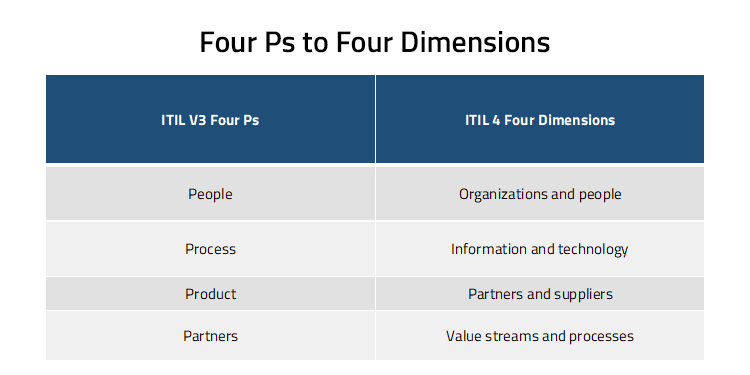 Four Ps to Four Dimensions