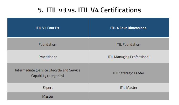 ITIL v3 vs. ITIL V4 Certifications