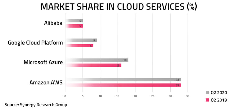 Market Share in Cloud Services